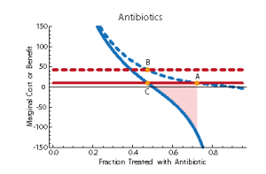 Antibiotic treatment for otitis media