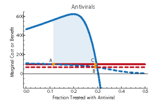 Antiviral treatment for pandemic flu